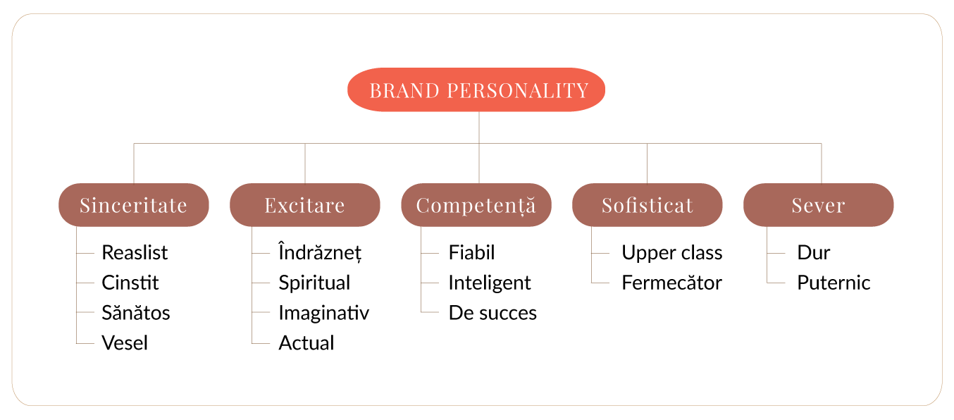 Creative brief - brand personality